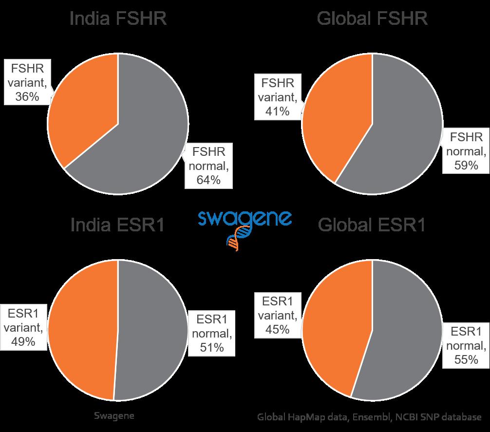FSHR ESR1 prevalence India 2016